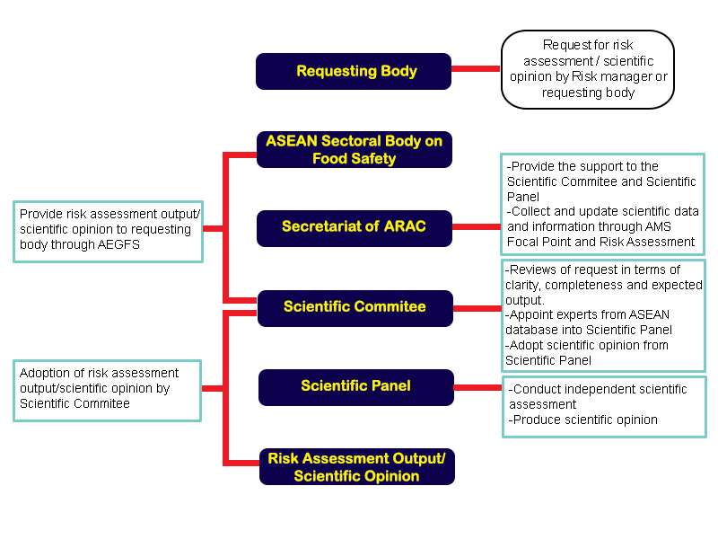 asean functions and objectives pdf